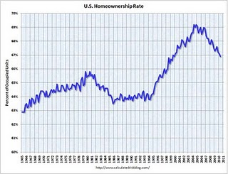 homeownership rate chart