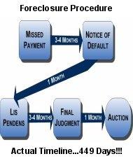 Foreclosure-timeline-image
