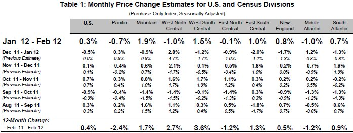FHFA February Price Index
