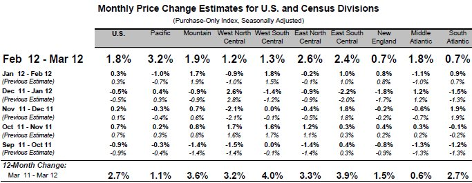 FHFA March Home Prices