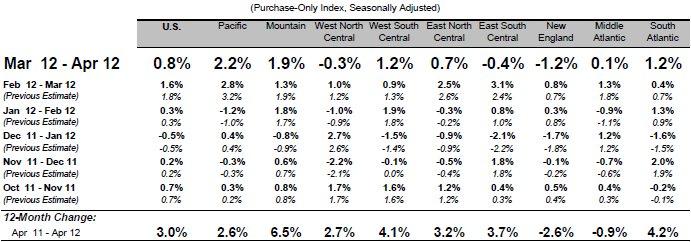 FHFA April Price Index