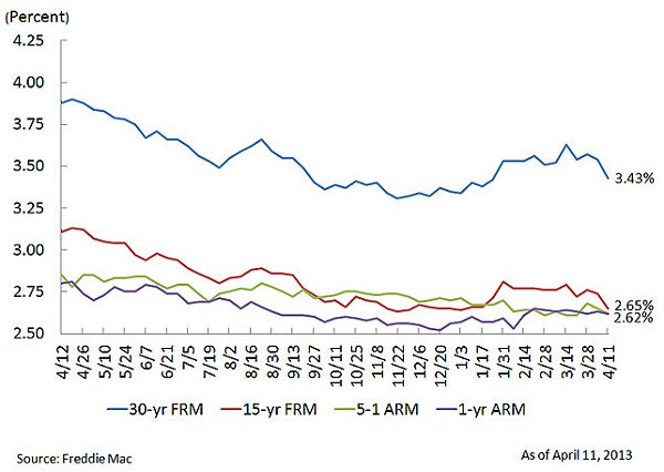 Freddie Mac Weekly survey 04-12-13