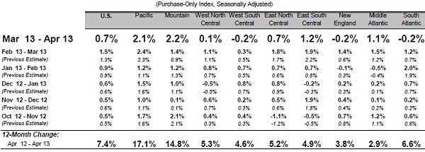 FHFA Price Index 06-13