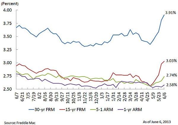 Freddie Mac PMMS 06-06-13