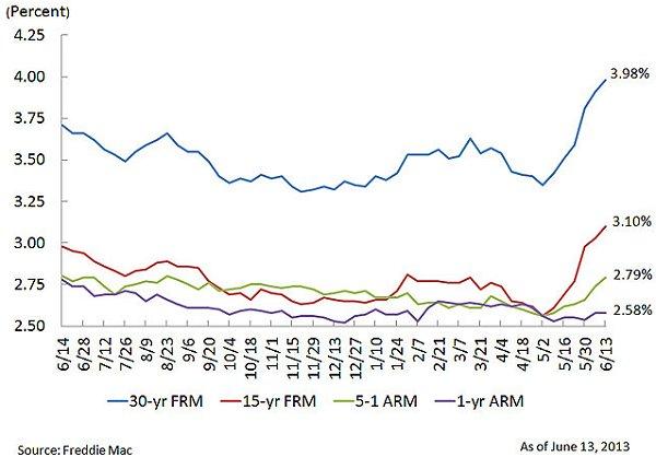 Freddie Mac PMMS 06-13-13