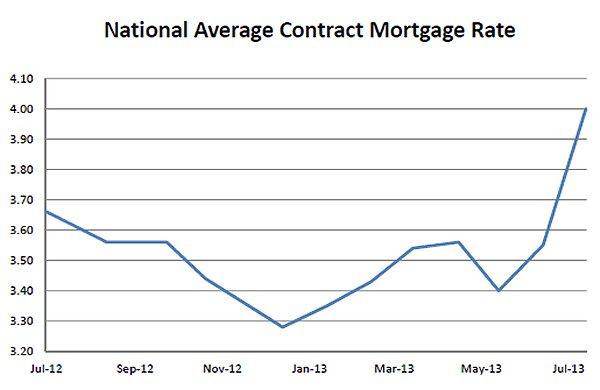 FHFA Mortgage Rates