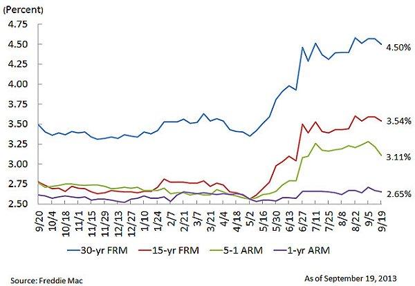Freddie Mac PMMS 09-20-13