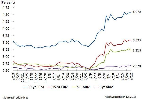 Freddoe Mac PMMS 09-13-13