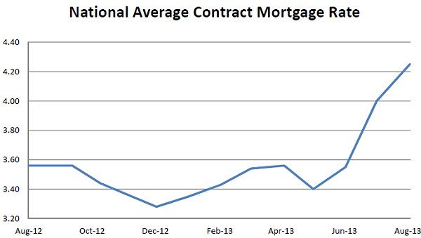 FHFA Mortgage Rates Aug 2013