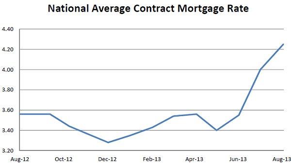 FHFA Mortgage Rates Aug 2013