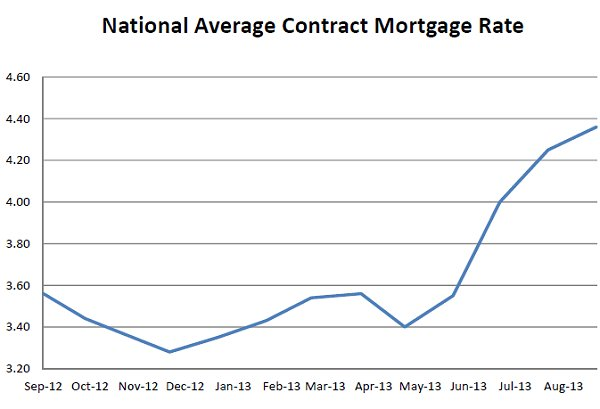 FHFA Mortgage Rates September 2013