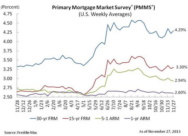 Freddie MAC PMMS 11-28-13