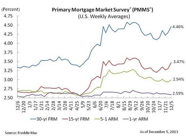 Freddie Mac PMMS 12-06-13