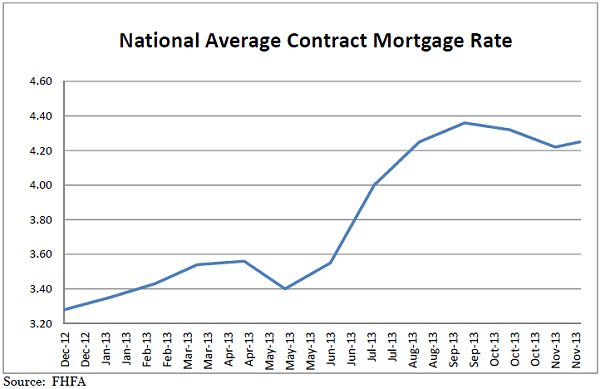 FHFA Mortgage Rates Dec 2013