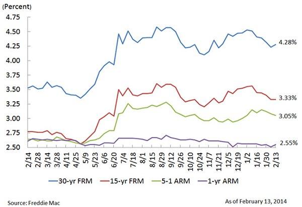Freddie Mac PMMS 02-14-14